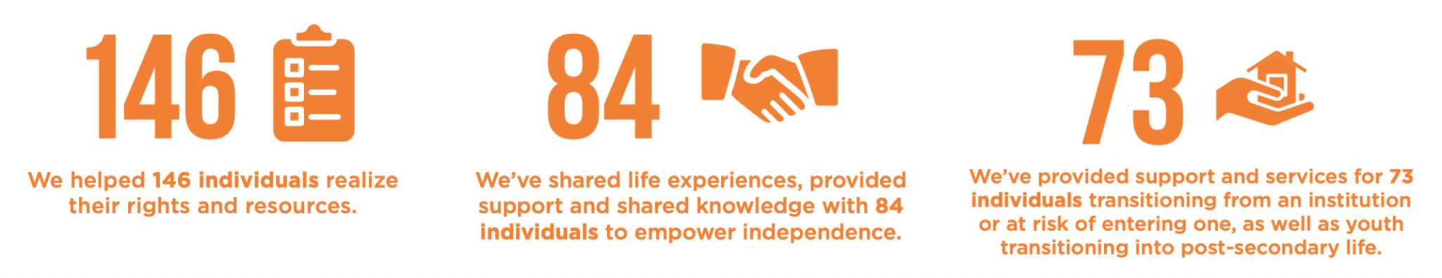 We've helped 146 people realize their rights and resources.